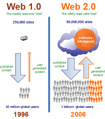 Internet 1.0 vs. Web 2.0